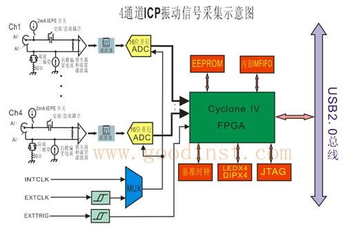 usb4616:并行4ch16bits1msps带icp功能数据采集卡
